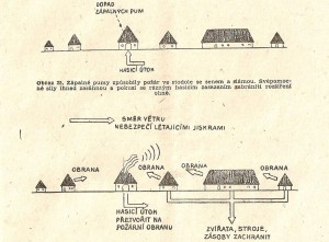 """Ukázka z příručky """"Protiletecká ochrana na venkově"""" vydané presidiem Říšského svazu protiletecké ochrany v roce 1944. (archiv Petr Kozel)."""